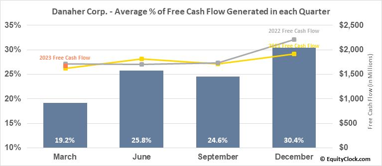 Danaher Corp. (NYSE:DHR) Free Cash Flow Seasonality