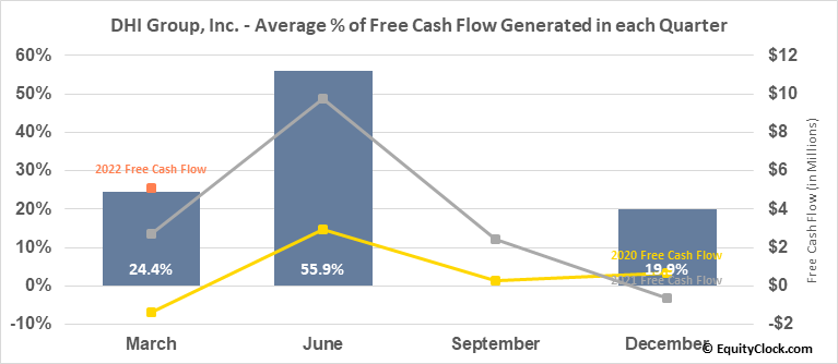 DHI Group, Inc. (NYSE:DHX) Free Cash Flow Seasonality