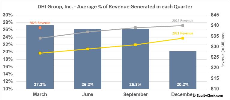 DHI Group, Inc. (NYSE:DHX) Revenue Seasonality