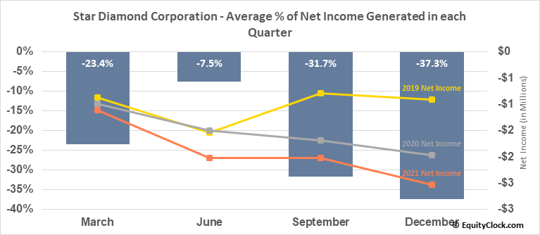 Star Diamond Corporation (TSE:DIAM.TO) Net Income Seasonality