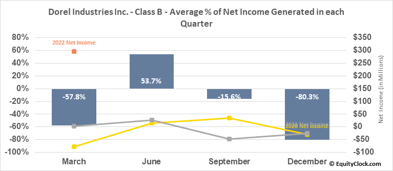 Dorel Industries Inc. - Class B (TSE:DII/B.TO) Net Income Seasonality
