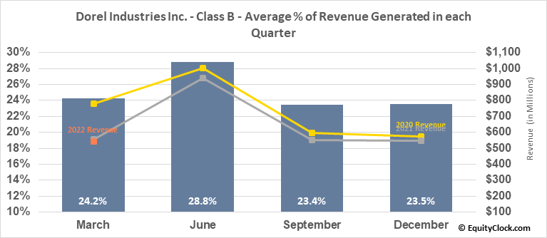 Dorel Industries Inc. - Class B (TSE:DII/B.TO) Revenue Seasonality