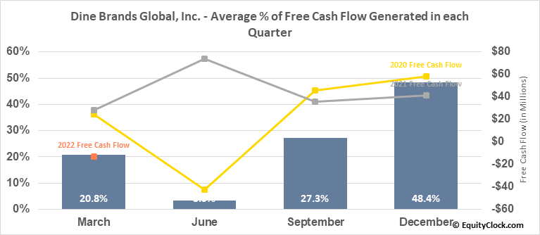Dine Brands Global, Inc. (NYSE:DIN) Free Cash Flow Seasonality