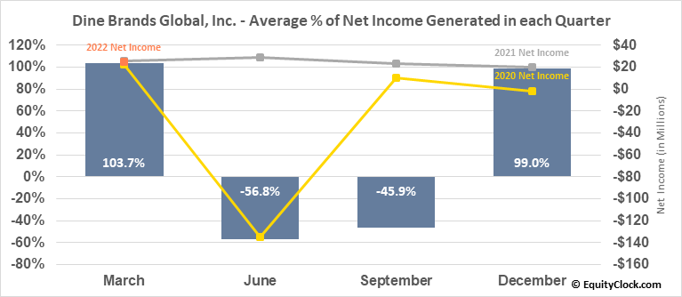 Dine Brands Global, Inc. (NYSE:DIN) Net Income Seasonality