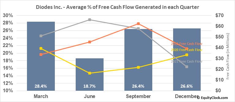 Diodes Inc. (NASD:DIOD) Free Cash Flow Seasonality