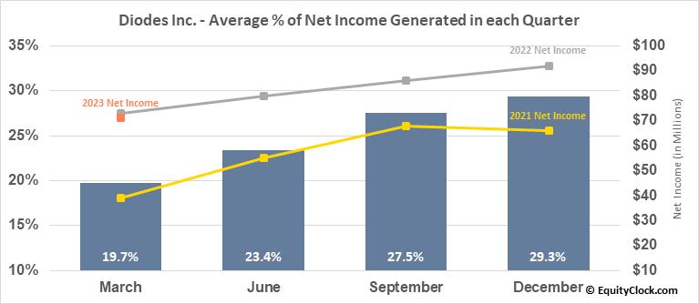 Diodes Inc. (NASD:DIOD) Net Income Seasonality