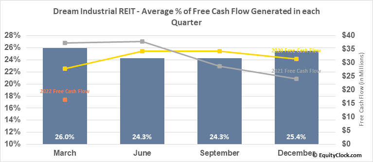 Dream Industrial REIT (TSE:DIR/UN.TO) Free Cash Flow Seasonality