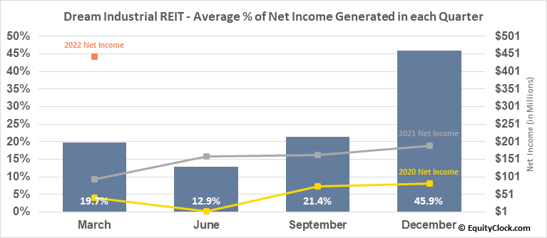 Dream Industrial REIT (TSE:DIR/UN.TO) Net Income Seasonality