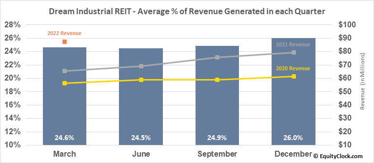 Dream Industrial REIT (TSE:DIR/UN.TO) Revenue Seasonality