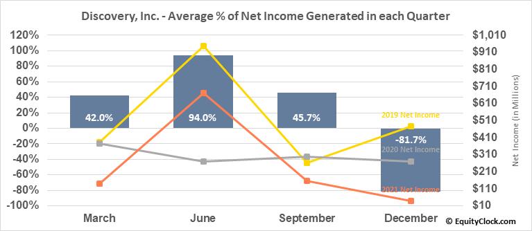 Discovery, Inc. (NASD:DISCA) Net Income Seasonality