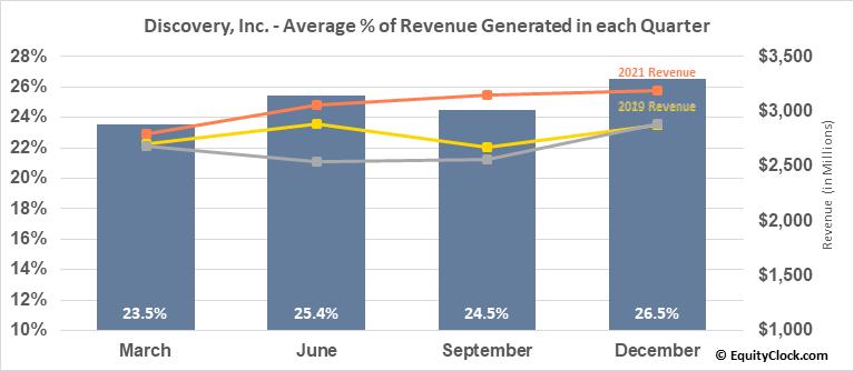 Discovery, Inc. (NASD:DISCK) Revenue Seasonality