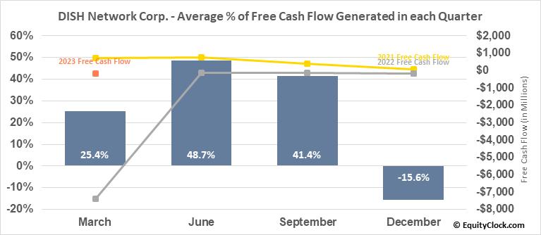 DISH Network Corp. (NASD:DISH) Free Cash Flow Seasonality
