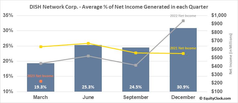 DISH Network Corp. (NASD:DISH) Net Income Seasonality