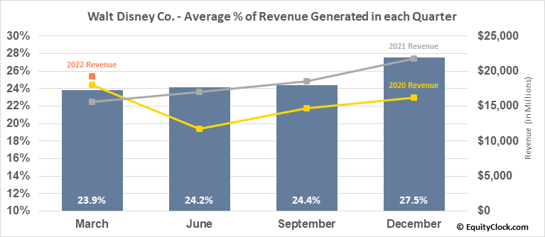 Walt Disney Co. (NYSE:DIS) Revenue Seasonality