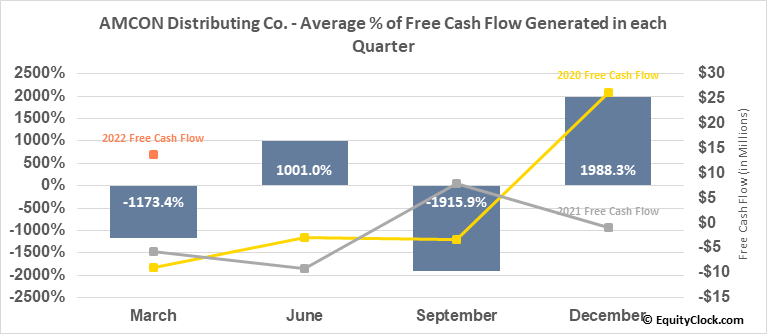 AMCON Distributing Co. (AMEX:DIT) Free Cash Flow Seasonality