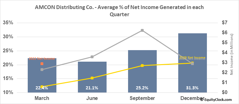 AMCON Distributing Co. (AMEX:DIT) Net Income Seasonality
