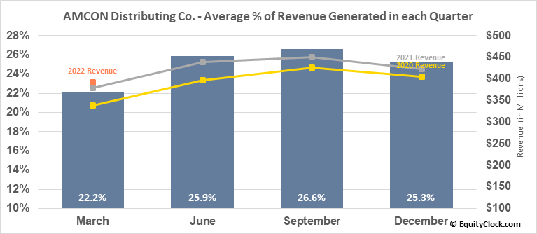 AMCON Distributing Co. (AMEX:DIT) Revenue Seasonality
