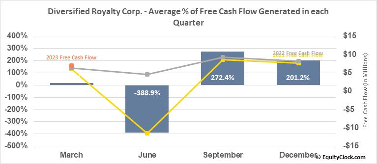 Diversified Royalty Corp. (TSE:DIV.TO) Free Cash Flow Seasonality