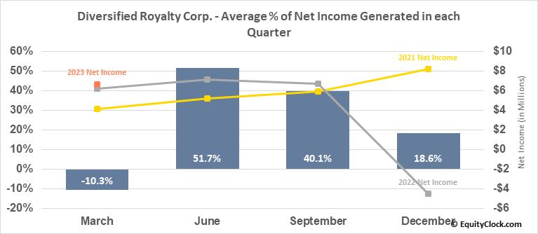 Diversified Royalty Corp. (TSE:DIV.TO) Net Income Seasonality