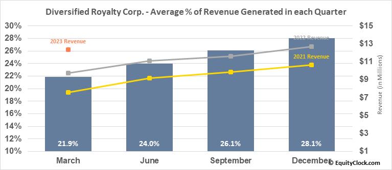 Diversified Royalty Corp. (TSE:DIV.TO) Revenue Seasonality