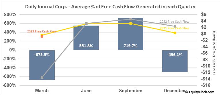 Daily Journal Corp. (S.C.) (NASD:DJCO) Free Cash Flow Seasonality