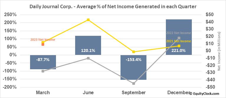 Daily Journal Corp. (S.C.) (NASD:DJCO) Net Income Seasonality