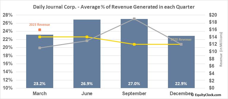 Daily Journal Corp. (S.C.) (NASD:DJCO) Revenue Seasonality