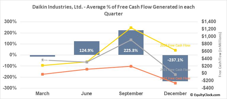 Daikin Industries, Ltd. (OTCMKT:DKILY) Free Cash Flow Seasonality