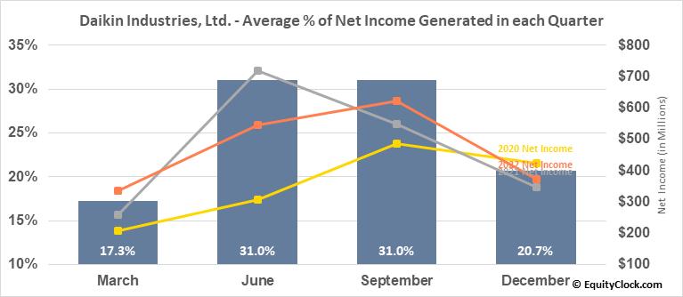 Daikin Industries, Ltd. (OTCMKT:DKILY) Net Income Seasonality