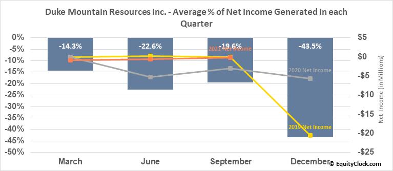 Duke Mountain Resources Inc. (OTCMKT:DKMR) Net Income Seasonality