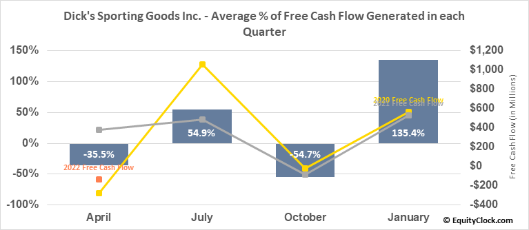 Dick's Sporting Goods Inc. (NYSE:DKS) Free Cash Flow Seasonality