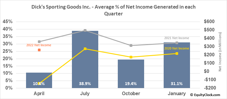 Dick's Sporting Goods Inc. (NYSE:DKS) Net Income Seasonality