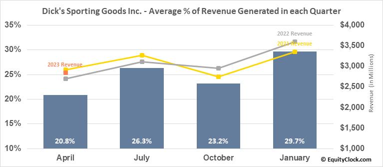 Dick's Sporting Goods Inc. (NYSE:DKS) Revenue Seasonality