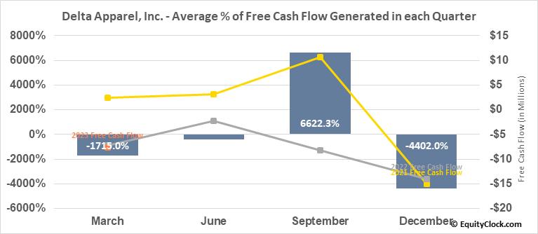 Delta Apparel, Inc. (AMEX:DLA) Free Cash Flow Seasonality