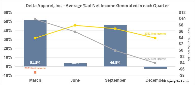Delta Apparel, Inc. (AMEX:DLA) Net Income Seasonality