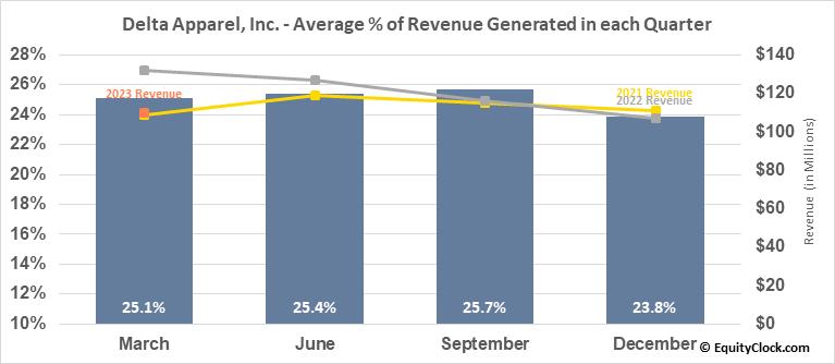 Delta Apparel, Inc. (AMEX:DLA) Revenue Seasonality