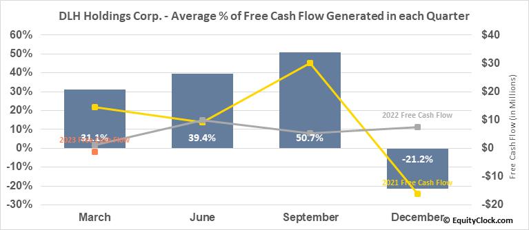 DLH Holdings Corp. (NASD:DLHC) Free Cash Flow Seasonality