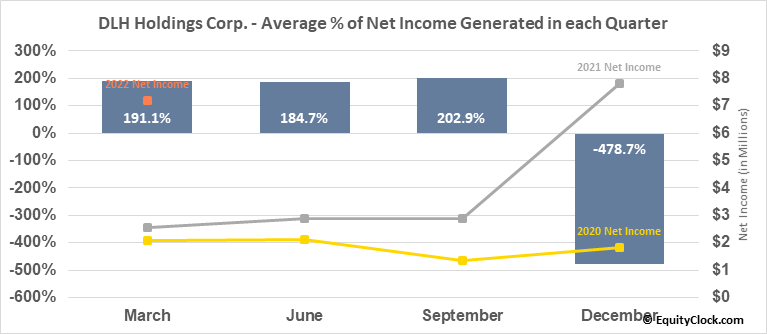 DLH Holdings Corp. (NASD:DLHC) Net Income Seasonality
