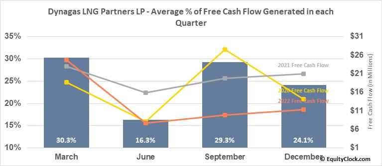 Dynagas LNG Partners LP (NYSE:DLNG) Free Cash Flow Seasonality