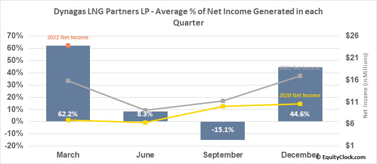 Dynagas LNG Partners LP (NYSE:DLNG) Net Income Seasonality