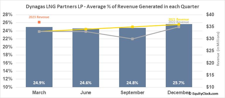 Dynagas LNG Partners LP (NYSE:DLNG) Revenue Seasonality