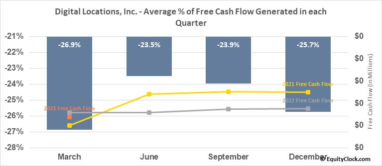 Digital Locations, Inc. (OTCMKT:DLOC) Free Cash Flow Seasonality