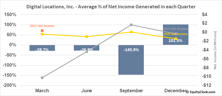 Digital Locations, Inc. (OTCMKT:DLOC) Net Income Seasonality
