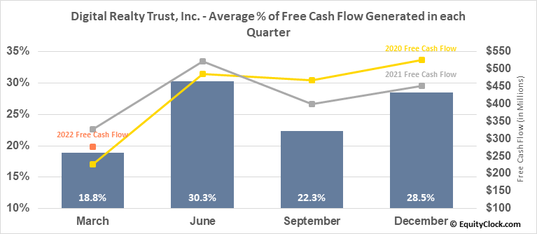 Digital Realty Trust, Inc. (NYSE:DLR) Free Cash Flow Seasonality