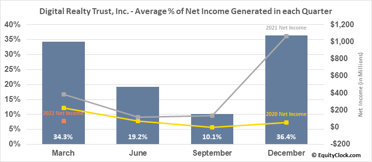 Digital Realty Trust, Inc. (NYSE:DLR) Net Income Seasonality