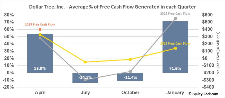 Dollar Tree, Inc. (NASD:DLTR) Free Cash Flow Seasonality