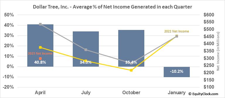 Dollar Tree, Inc. (NASD:DLTR) Net Income Seasonality