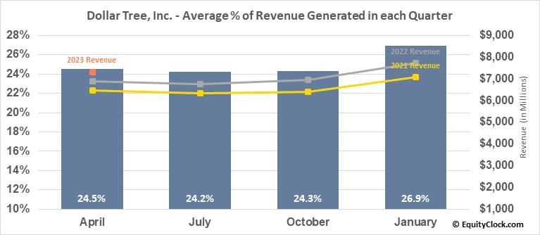 Dollar Tree, Inc. (NASD:DLTR) Revenue Seasonality