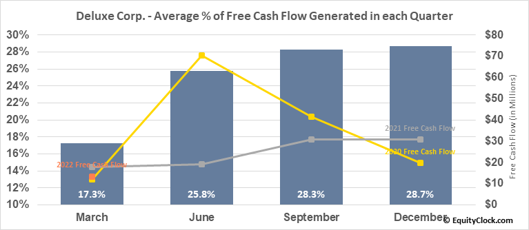 Deluxe Corp. (NYSE:DLX) Free Cash Flow Seasonality