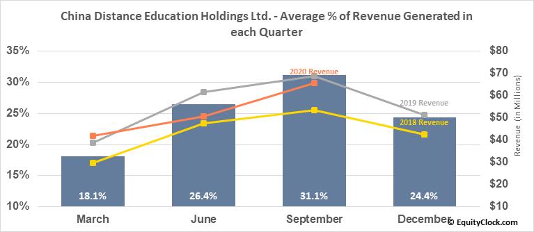 China Distance Education Holdings Ltd. (NYSE:DL) Revenue Seasonality